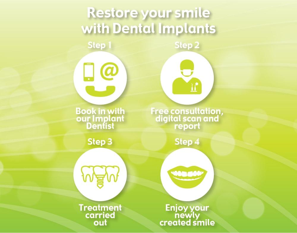 Dental Implants Step by Step