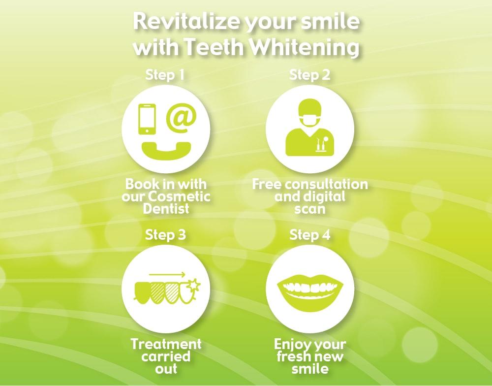 Teeth Whitening Step by Step